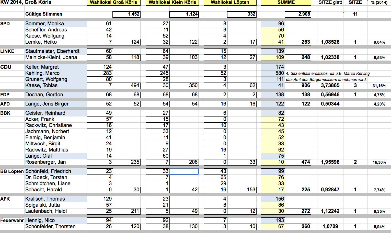 BBK-Auswertung-Stimmen-und-Sitze-GK-vorlfin