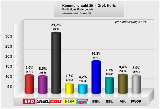 kommunalwahlgk2014 Amt1 GK