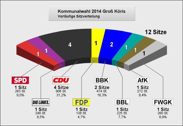 kommunalwahlgk2014sitze Amt2 GK